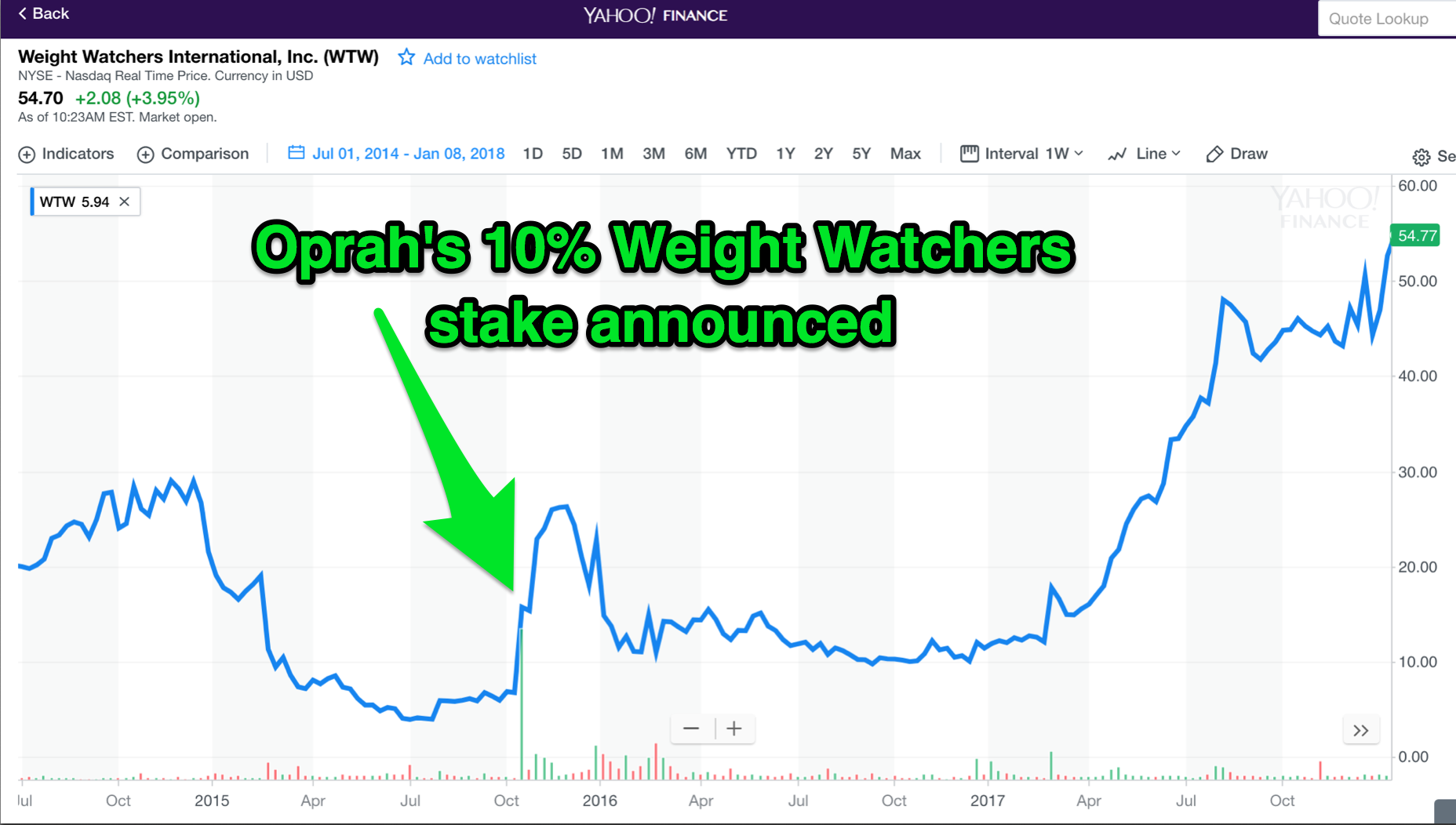 Oprah winfrey wealthier than trump video photo yahoo finance malvernweather Choice Image