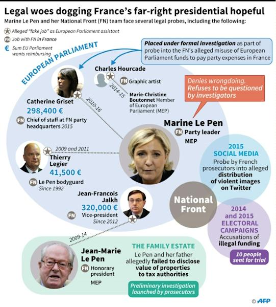 Marine Le Pen's legal woes