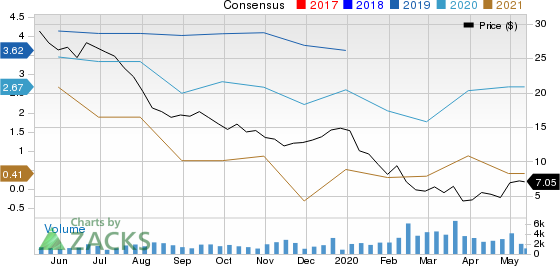 Consol Energy Inc Price and Consensus