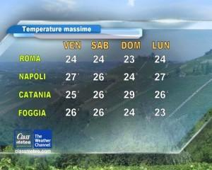 Temperature: clima stabile e mite