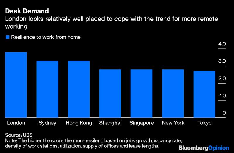 Working From Home Is Terrible News for Landlords