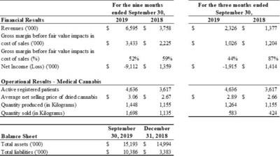 Overview of results for the three months ended September 30, 2019 (CNW Group/IM Cannabis Corp.)