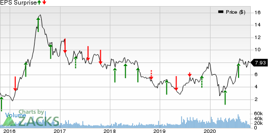 Coeur Mining, Inc. Price and EPS Surprise