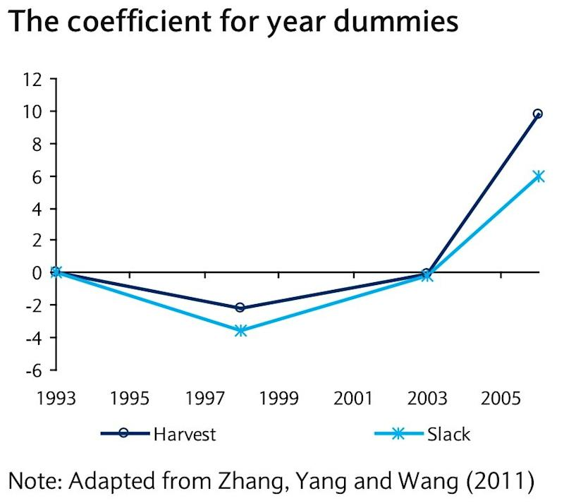 coefficient for year dummies