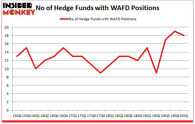 Is WAFD A Good Stock To Buy?