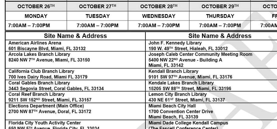 A draft version of early voting sites circulated by Miami-Dade's Elections Department on Aug. 28, 2020, included the AmericanAirlines Arena. The administration of Mayor Carlos Gimenez ended up rejecting the Miami Heat's offer to use the facility for early voting. Instead, the county used the nearby Frost Science museum.