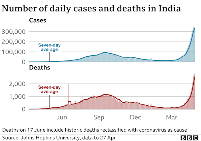 Chart showing rising cases and deaths in India. Updated 27 April.