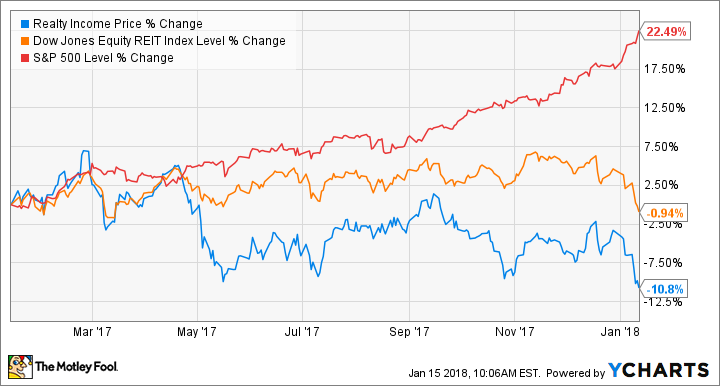 how to buy dividends stocks