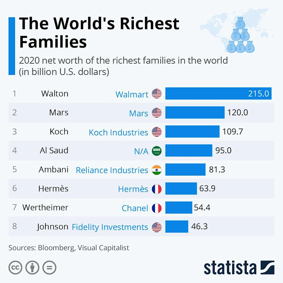 The wealth gap only increases
