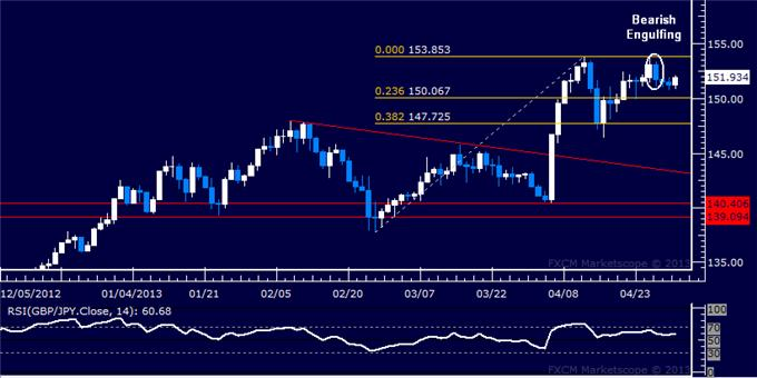 Forex_GBPJPY_Technical_Analysis_05.01.2013_body_Picture_5.png, GBP/JPY Technical Analysis 05.01.2013