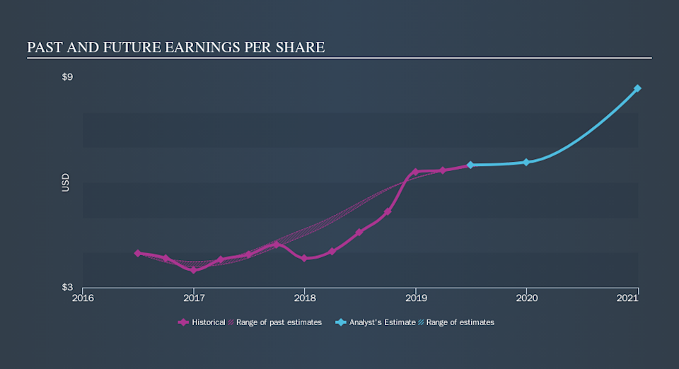 NYSE:ALG Past and Future Earnings, October 30th 2019