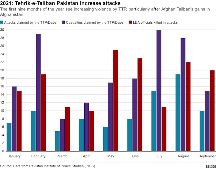 Graphic shows increase in TTP attacks