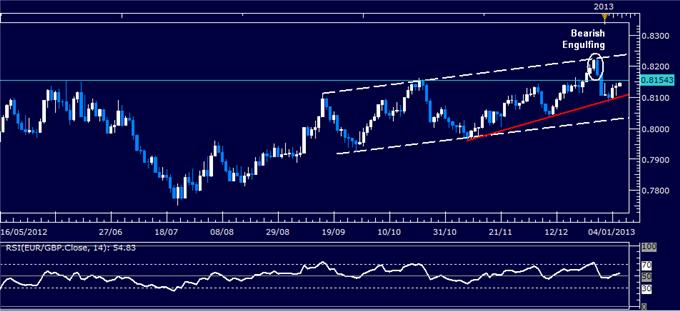 Forex_Analysis_EURGBP_Classic_Technical_Report_01.08.2013_body_Picture_1.png, Forex Analysis: EUR/GBP Classic Technical Report 01.08.2013