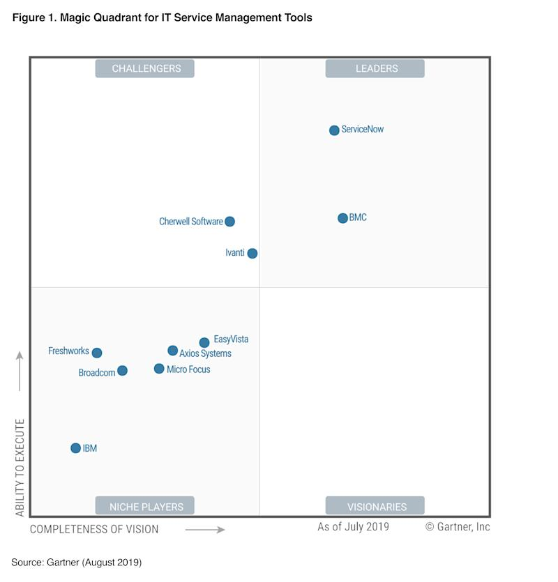 ServiceNow Named a Leader in Gartner Magic Quadrant for IT ...
