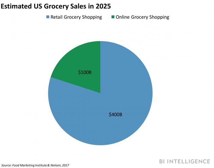 Estimated US ecommerce grocery sales
