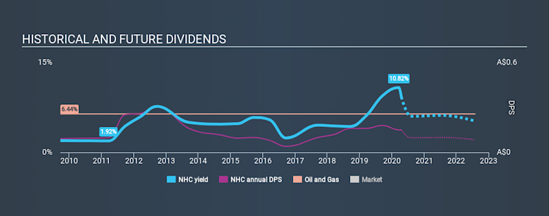 ASX:NHC Historical Dividend Yield April 17th 2020