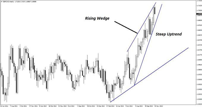 2_Real_Barriers_Facing_GBPCAD_Longs_body_GuestCommentary_KayeLee_November26A_1.png, 2 Real Barriers Facing GBP/CAD Longs