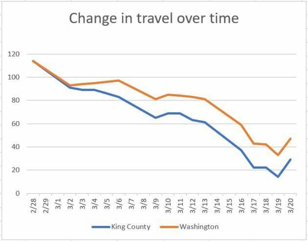King County residents have cut their travel distances dramatically over the first weeks of March. In this data by Descartes Labs, a normal level of movement is indexed as 100, and anything below that is a decline. For example, if people travel 60% less than normal, the index would be 40. The distance is calculated as the median of the maximum distance traveled away from the starting point of the mobile device. (Descartes Labs Data; GeekWire Image)