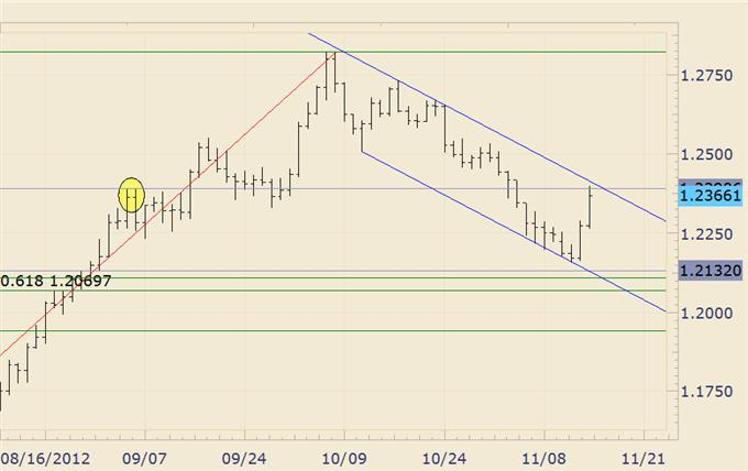 FOREX_Analysis_AUDJPY_Makes_a_Run_at_6_Month_Highs_body_euraud.png, FOREX Analysis: AUD/JPY Makes a Run at 6 Month Highs