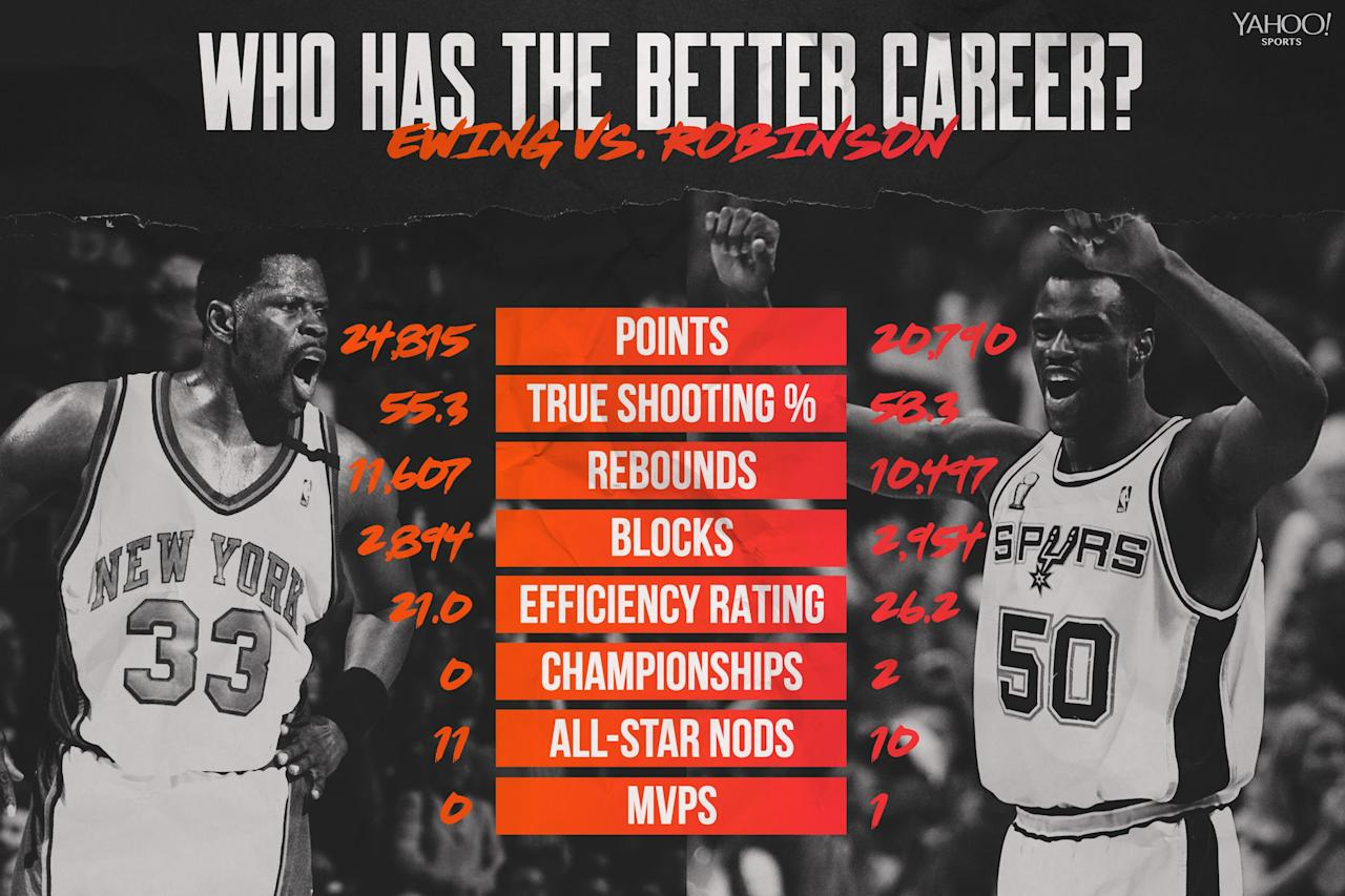 Whose NBA career is better? Patrick Ewing vs. David Robinson