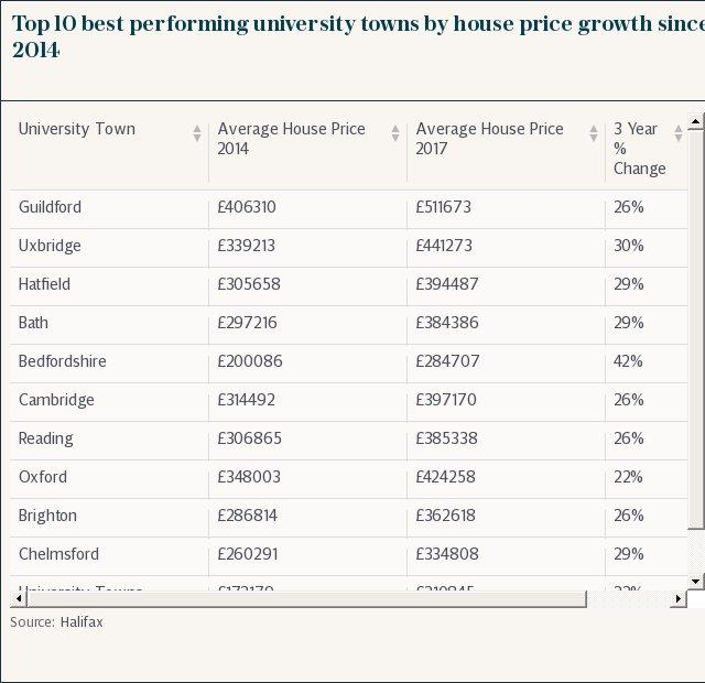 Top 10 best performing university towns by house price growth since 2014
