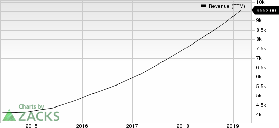 Adobe Systems Incorporated Revenue (TTM)