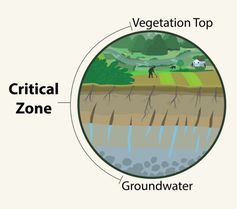 A diagram showing the critical zone of agricultural land from the groundwater to the top of the crop vegetation.