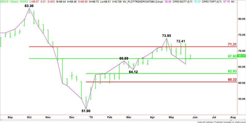 Brent Crude Oil Price Update 57 60 Controlling Price Action On