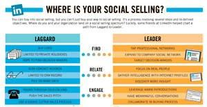 Eloqua Publishes Go-to Guide for Social Selling