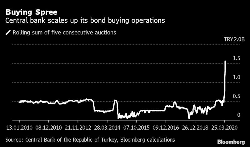 Turkey Widens Virus Response With Central Bank's Bond Buying
