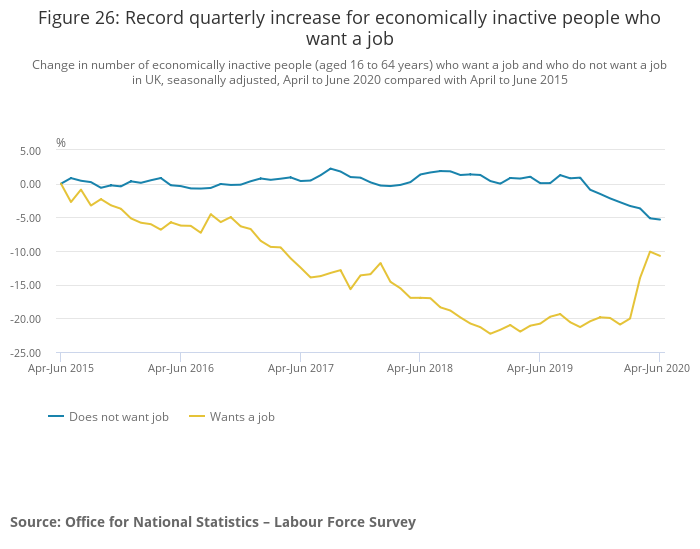 There was a record increase in economically inactive people wanting a job. Photo: ONS