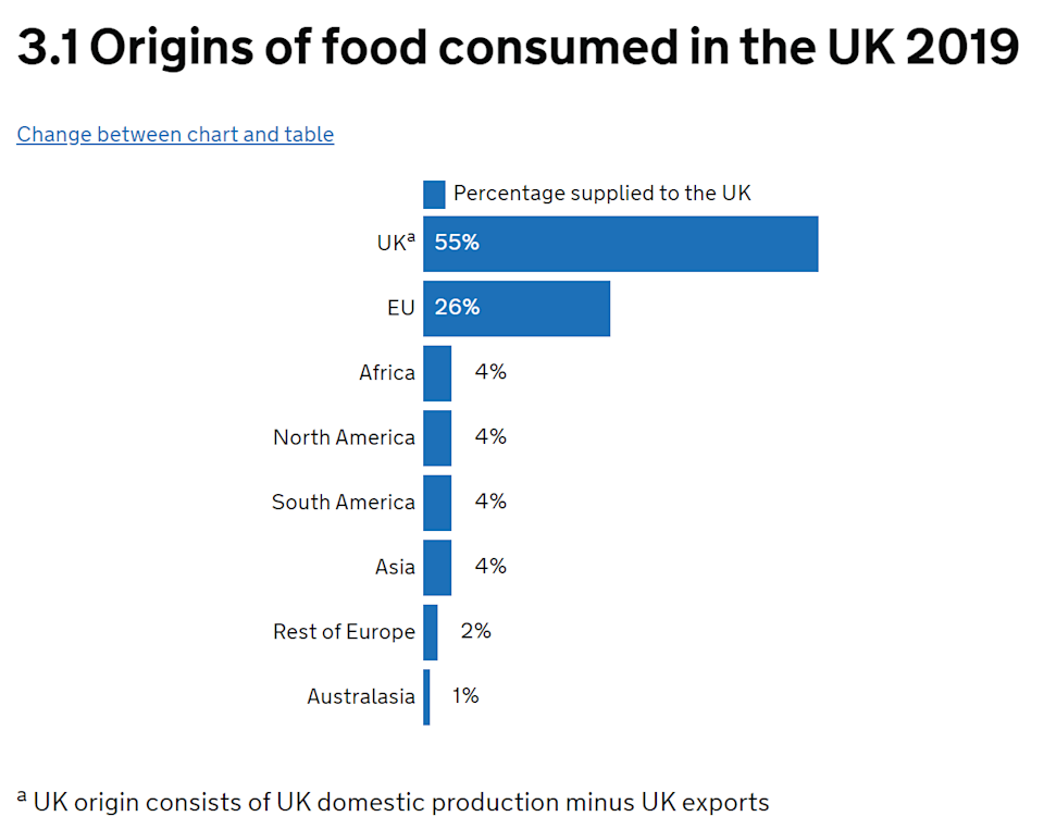 The UK imports a significant amount of food from the EU. Chart: UK Government