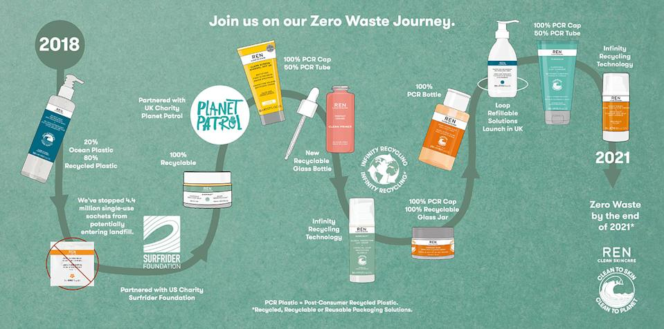 REN Clean Skincare Zero Waste journey. (Infographic courtesy of REN Clean Skincare)