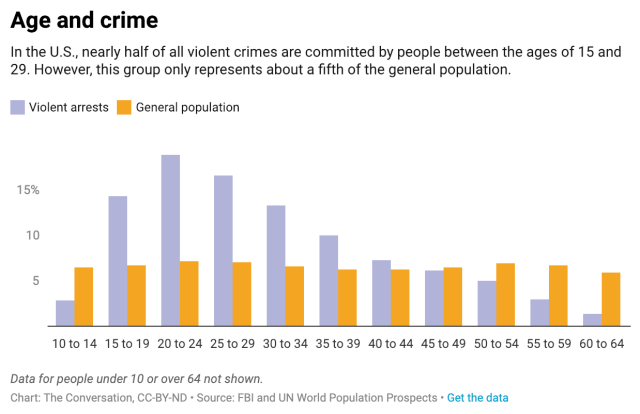 Correlation between crime and age