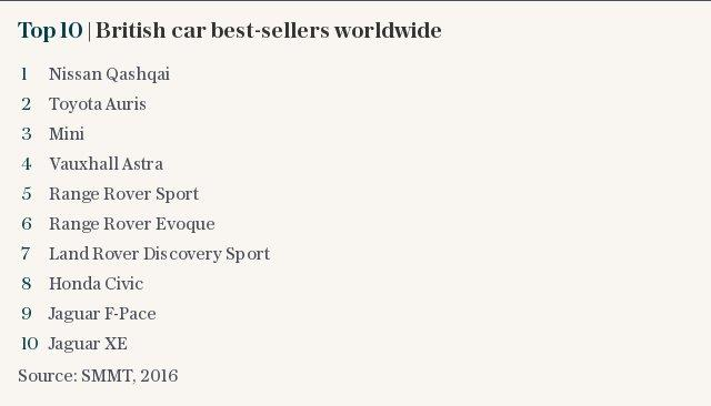 Top 10 | British best-sellers worldwide