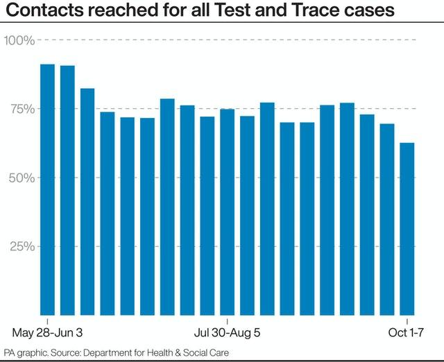Contacts reached for all Test and Trace cases