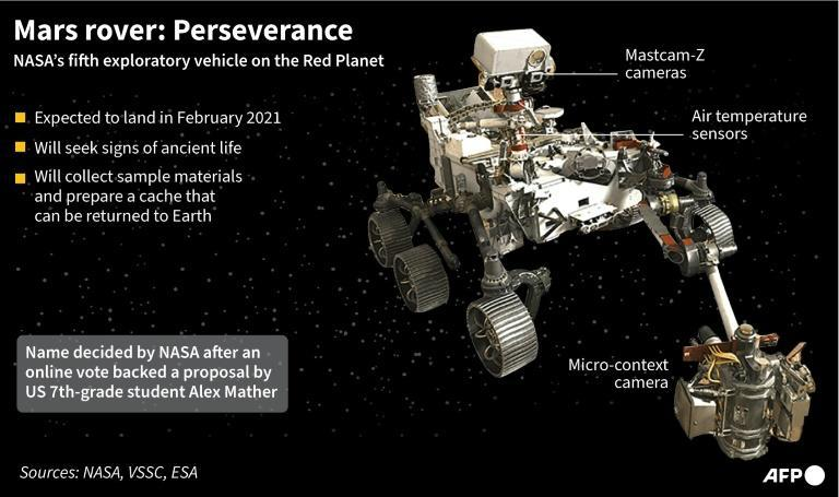 Factfile on NASA's Mars rover, Perseverance