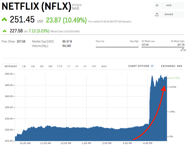Netflix Set To Open At Record High After Earnings Beat Nflx