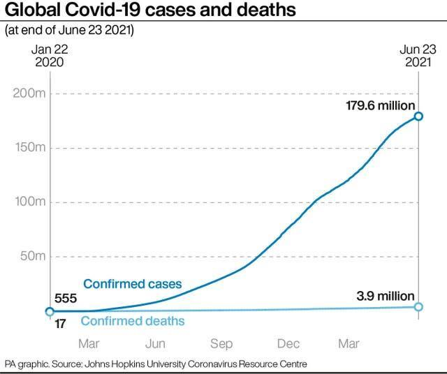 Global Covid-19 cases and deaths.