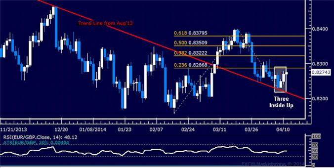 dailyclassics_eur-chf_body_Picture_12.png, Forex: EUR/GBP Technical Analysis – 0.83 Figure in the Crosshairs