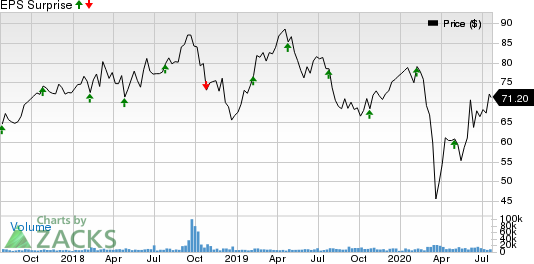 Fortive Corporation Price and EPS Surprise