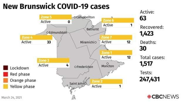There are now 63 known active cases of COVID-19 in New Brunswick.