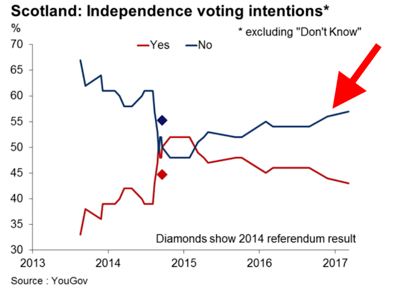 Scottish independence polls