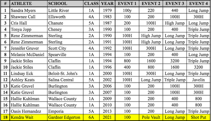 A list of all four-gold female winners in the history of the Kansas high school state track and field meet.