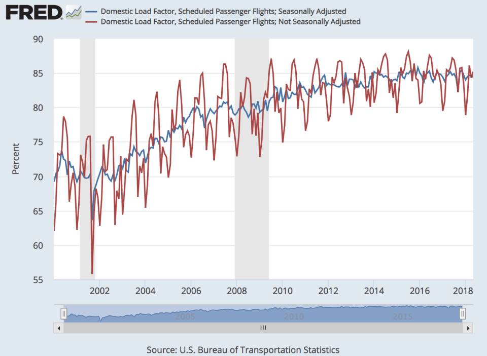 Passenger load factors in the U.S. have been rising over the last two decades. (Photo: FRED)