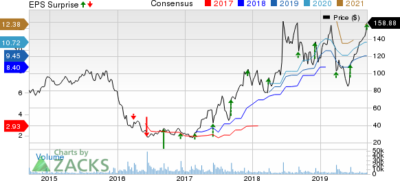 Restoration Hardware Holdings Inc. Price, Consensus and EPS Surprise