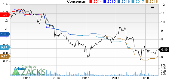 Top Ranked Income Stocks to Buy for June 12th