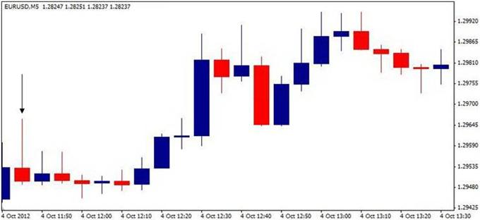 Central bank forex trading