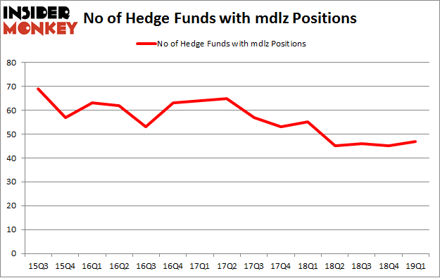 No of Hedge Funds with MDLZ Positions