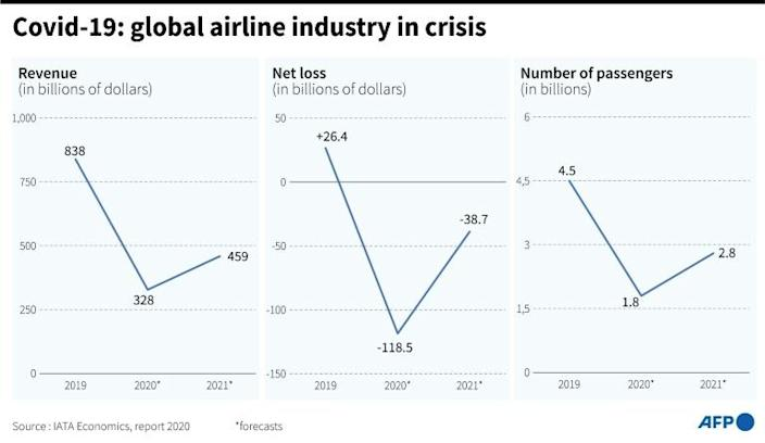 Covid-19: global airline industry in crisis